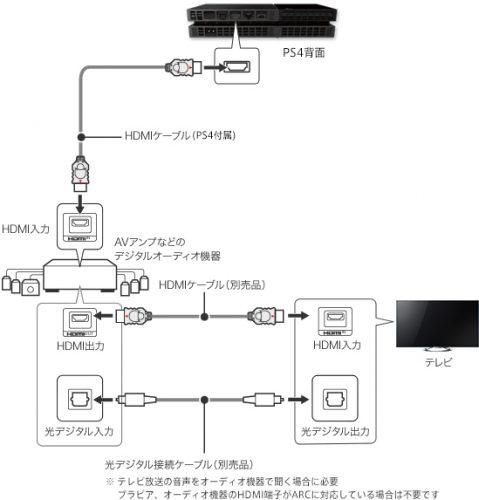 ps4_tv-amp_hdmi_setsuzoku1