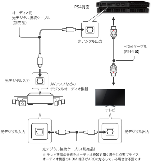 ps4_tv-amp_hdmi_hikari_setsuzoku1